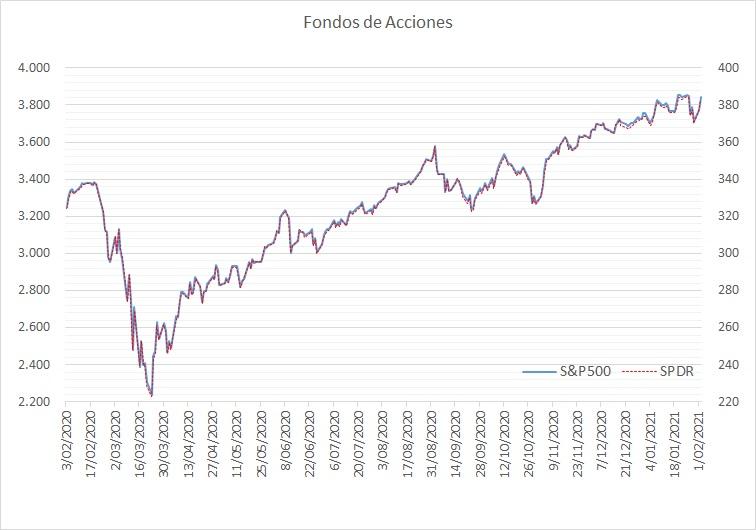 fondos de acciones